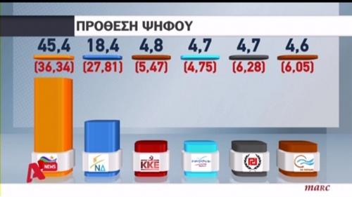 Μεγάλο προβάδισμα του ΣΥΡΙΖΑ έναντι της ΝΔ σε δημοσκόπηση
