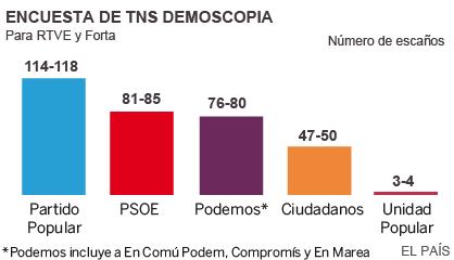 Ισπανία-Exit poll: Πρώτος ο Ραχόι χωρίς αυτοδυναμία